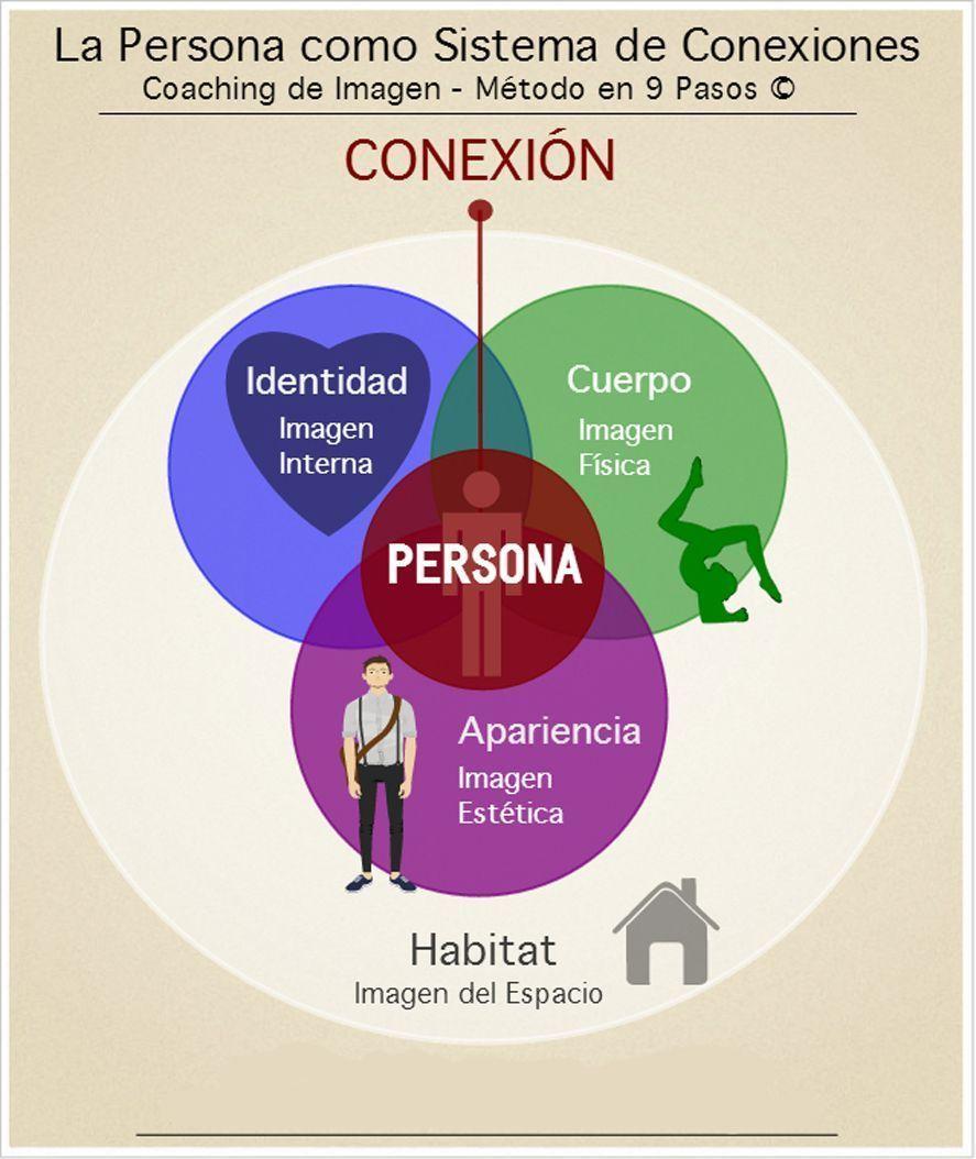 Infografía Coaching de Imagen